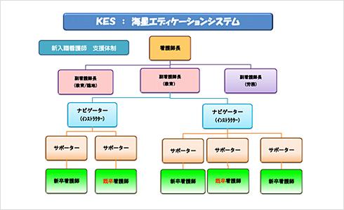 エディケーションシステムのイメージ図